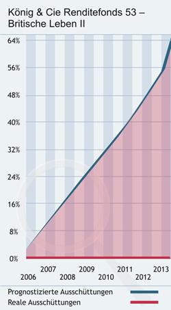 Zusammenfassung. Geschlossene Fonds, die in Zweitmarkt-Lebensversicherungen investieren, sind eine relativ junge Anlageklasse. Erst sind die ersten geschlossenen Fonds aufgelegt worden, die in US-amerikanische Policen investiert haben.