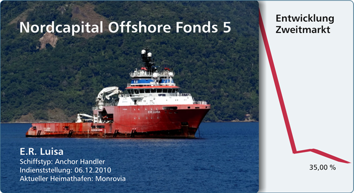 nordcapital-offshore-5-fonds-e-r-luisa-zweitmarkt