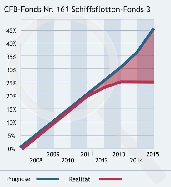 CFB-Fonds Nr. 161 Schiffsflotten-Fonds 3
