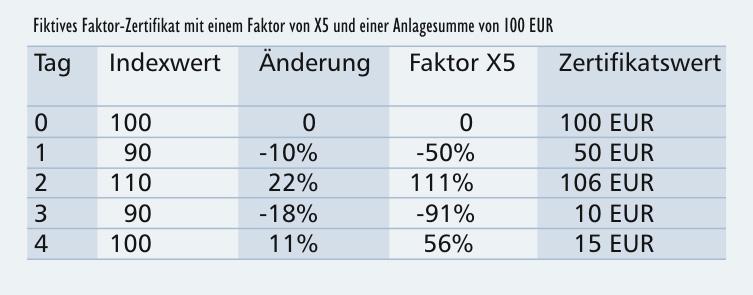 faktor-zertifikate-beispiel